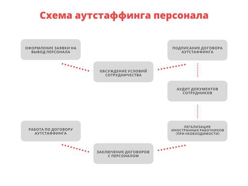 Схема аутстаффа персонала